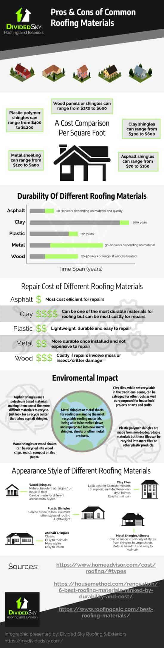 An infographic details the pros and cons of common roofing materials. Read below for a text version.
